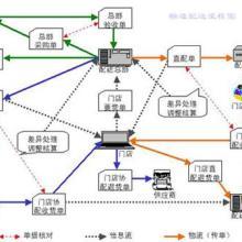 供应商业管理软件瀚唐商业管理系统-连锁配送标准版批发