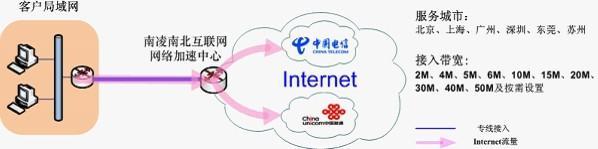 互联网增值服务