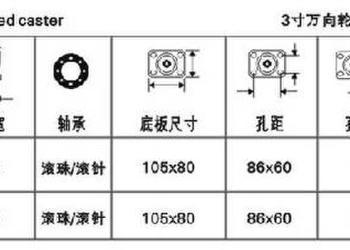 工业脚轮-3寸定向轮图片