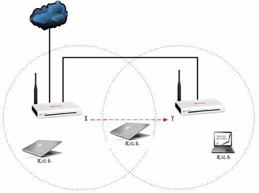 供应企业无线网络设备类型