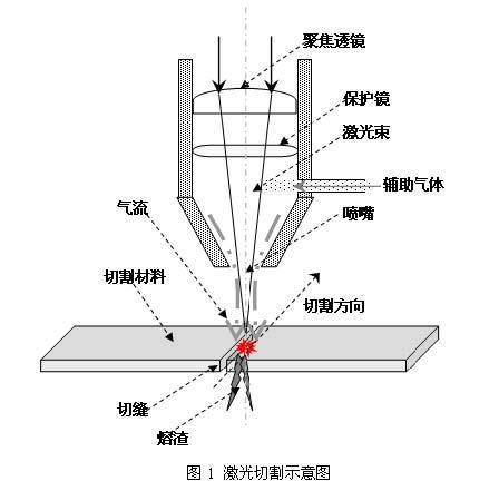 工艺流程及模板