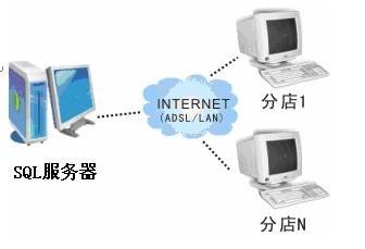 连锁管理软件图片/连锁管理软件样板图 (2)