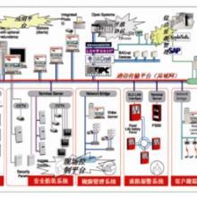 供应建筑集成管理系统