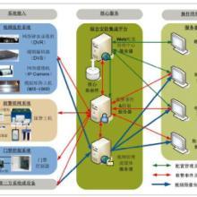供应安防综合管理集成平台