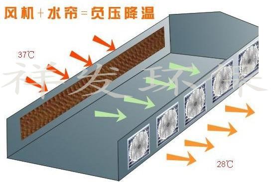供应车间排气系统