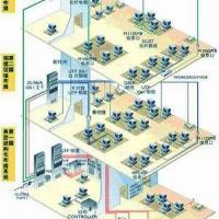 威海弱电工程/网络工程澳诺