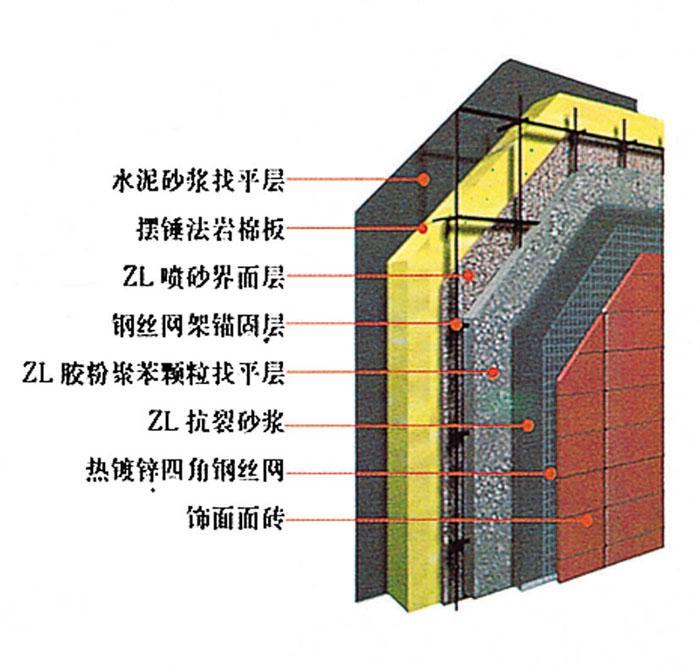 【岩棉板外墙外保温施工方案】