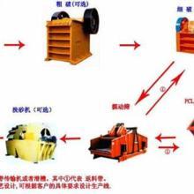供应砂石料生产线