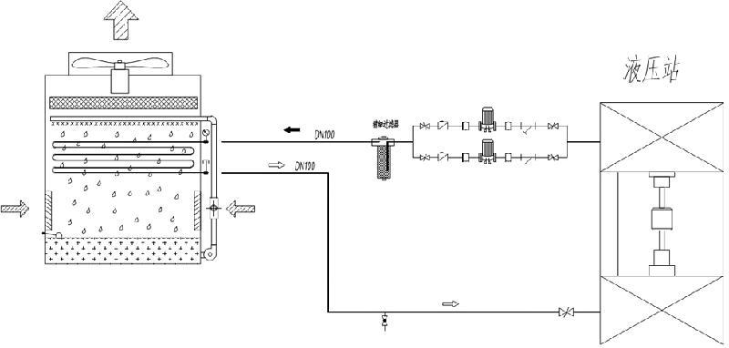 供应液压系统闭式冷却塔图片