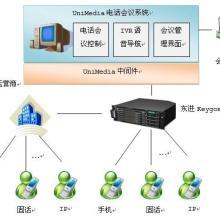 供应朗深UniMedia电话会议系统