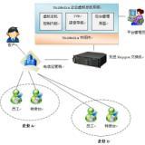 供应朗深UniMedia企业虚拟总机