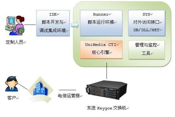 供应朗深UniMedia语音增值业务系统