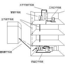 供应上海综合布线酒店综合布线