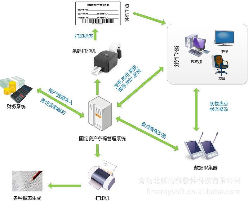 供应固定资产管理系统