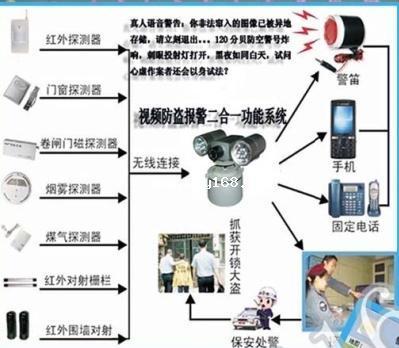 供应联网报警系统终端设备