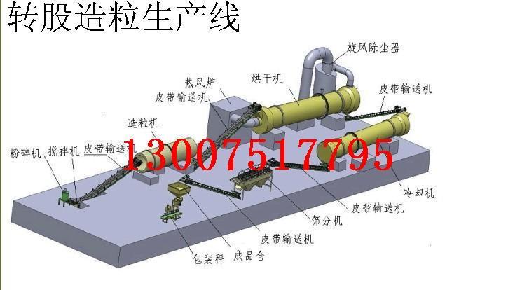 供应内蒙古有机肥生产线,内蒙古有机肥设备,内蒙古有机肥