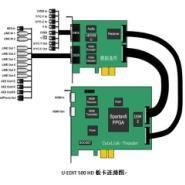 供应洋U-EDIT500HD高清非编卡