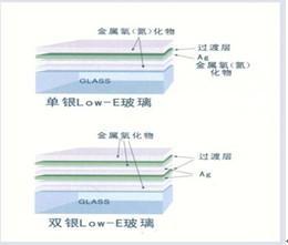 供应幕墙low-e玻璃