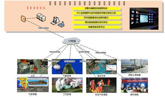 安全应急指挥系统价格及图片、图库、图片大全