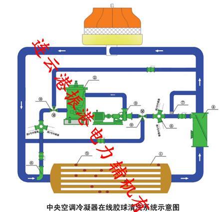 中央空调冷凝器为什么清洁怎么清理