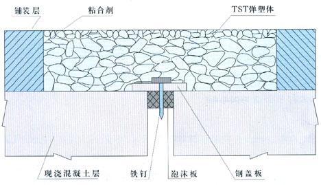 销售TST桥梁伸缩缝,质量优质,专业安装