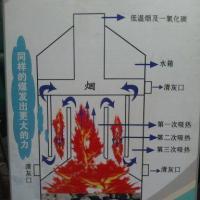 供应暖风炉内部结构图