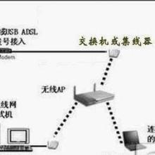 供应无线网络覆盖设备 企业局域网设备特点