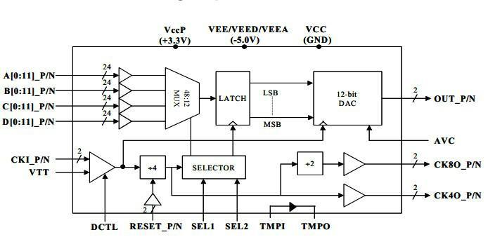 供应 MD622P高速12位数模转换器(DAC)