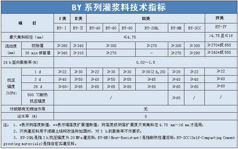 供应上海灌浆料BY灌浆料