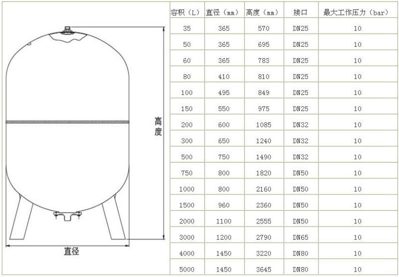 气压罐_气压罐供货商_气压罐图片
