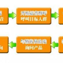供应全国各地语音短信系统-语音群呼广告-语音群呼系统