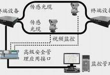 供应智能光纤安防系统