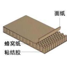 供应大理纸蜂窝净化板供货商,纸蜂窝净化板供货商电话,纸蜂窝净化板代理批发