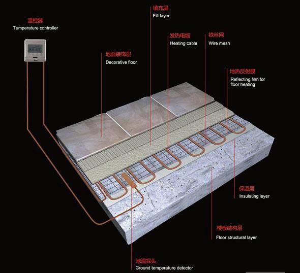 设计 安装/地暖安装示意图图片...