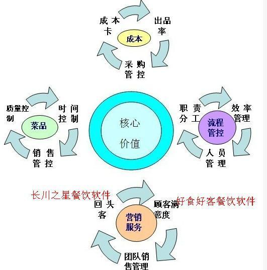 供应山东餐饮管理软件