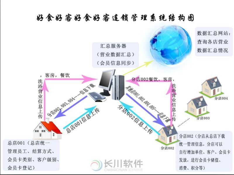 供应江西酒店软件,酒店软件,酒店管理系统