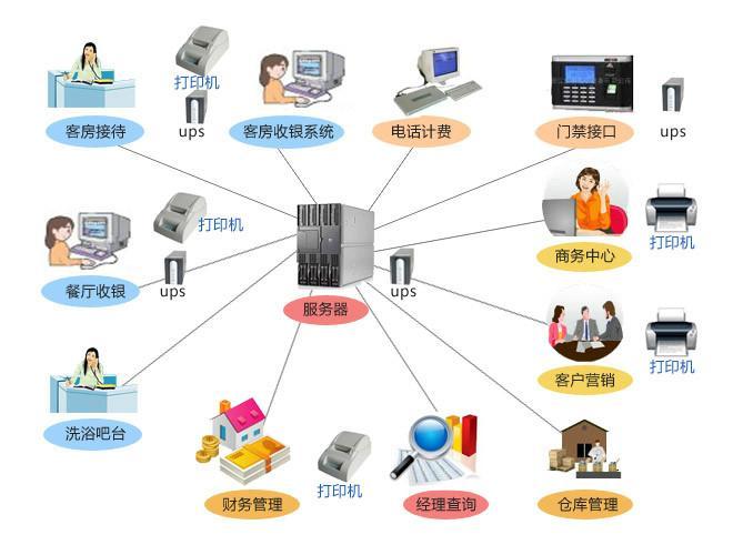 供应山东酒店软件,山东餐饮软件,济南酒店软件,酒店软件