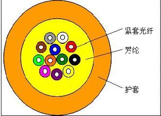 供应长飞YOFC室内多用途布线光缆MPC深圳方向明公司李生