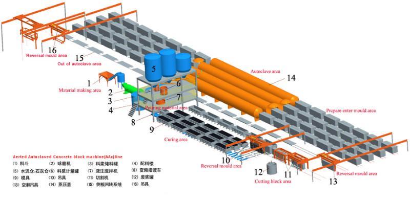 白灰面沙或煤灰煤矸石蒸汽砖成套设备工艺流程图