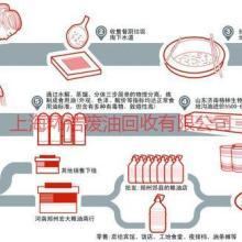 供应上海崇明废液化工回收/上海崇明废水回收公司