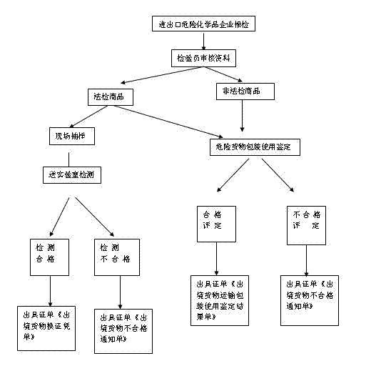深圳港油漆涂料进口报关公司销售