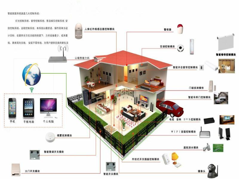 家居智能控制系统图片
