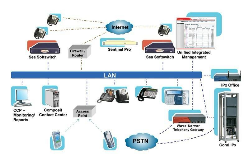 供应电话软交换系统