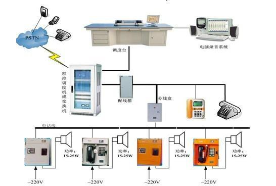 扩音呼叫系统分散供电销售